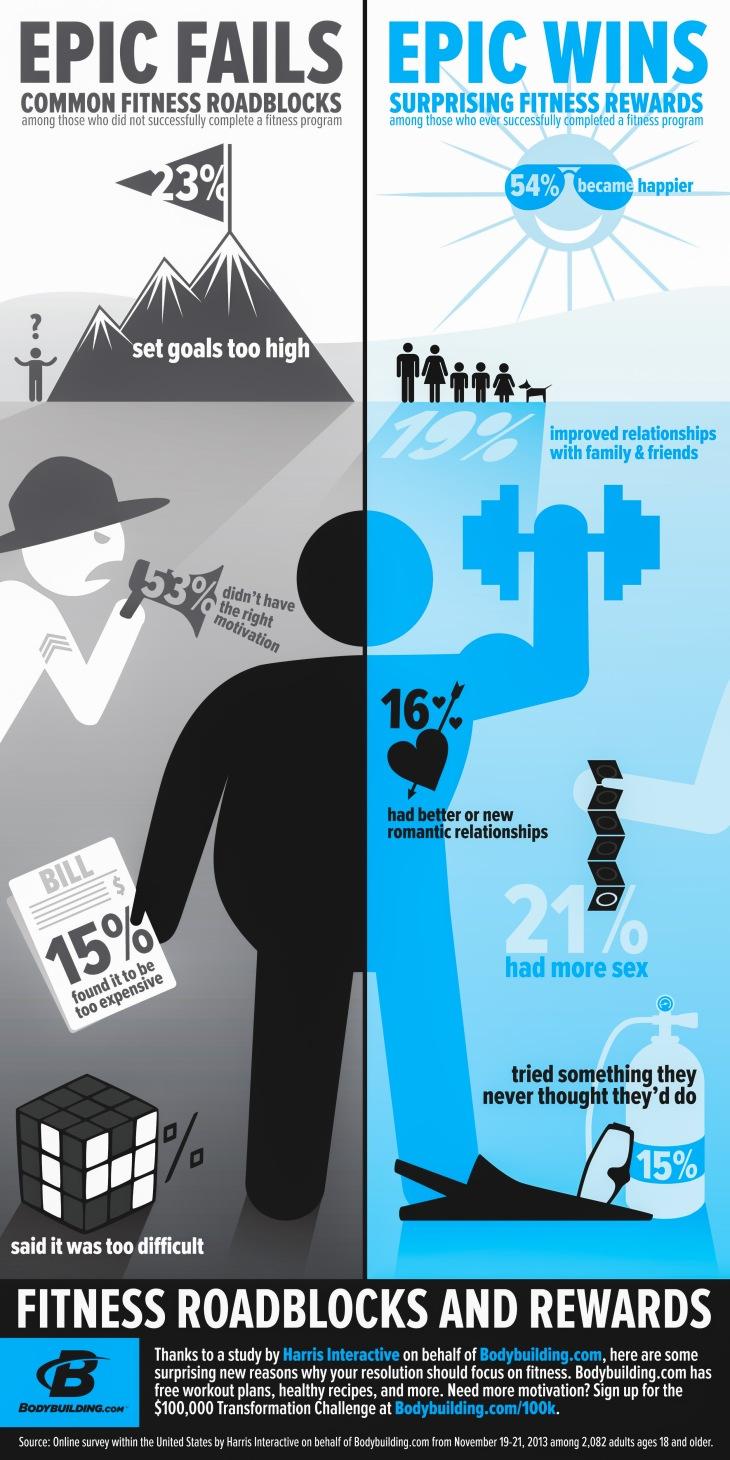 Fitness Roadblocks
